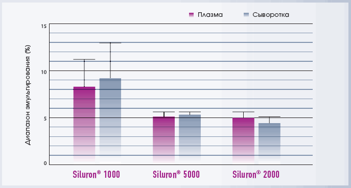 Siluron. Сравнительный анализ скорости эмульгирования